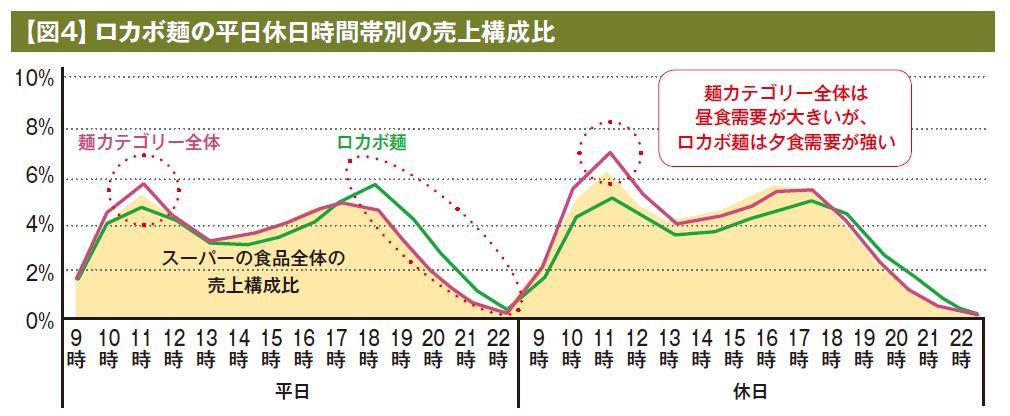 【図4】ロカボ麺の平日休日時間帯別の売上構成比