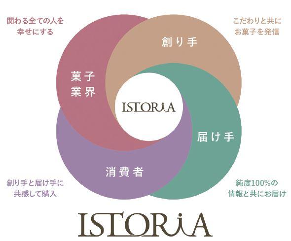 トップ食品のポータルサイト「イストリア」のイメージ