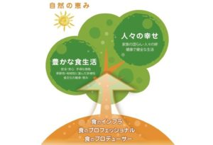 加藤産業の「豊かな食生活」をテーマとするグループミッション